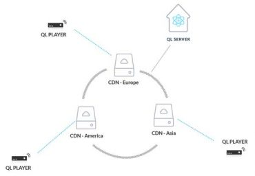 QL Server Content Delivery Network architecture