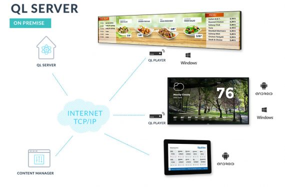 QL Server network architecture with Players and Content Managers for Digital signage