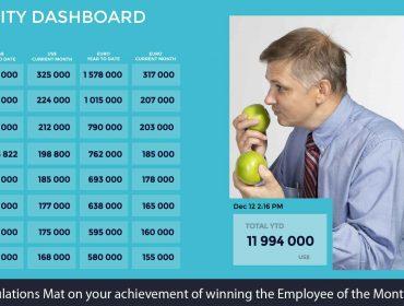 KPI Dashboard Software
